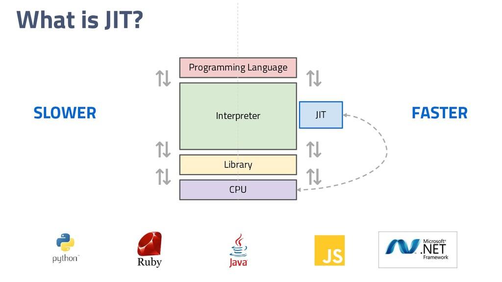 What is JIT? ⇅ ⇅ ⇅ ⇅ ⇅ ⇅ CPU JIT Programming La...