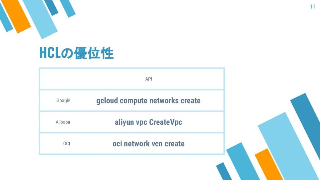 HCLの優位性 API Google gcloud compute networks crea...