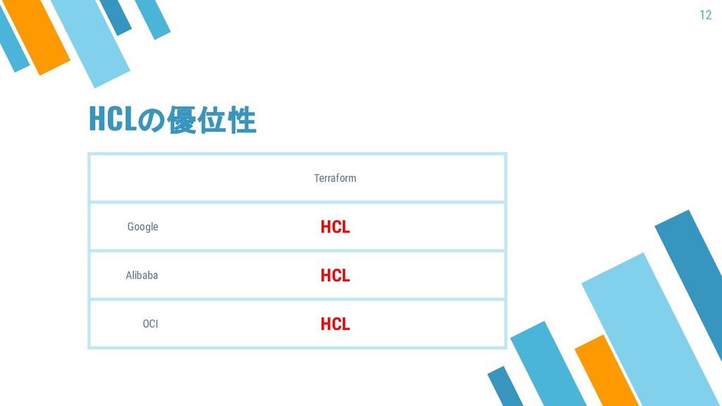 HCLの優位性 Terraform Google HCL Alibaba HCL OCI HC...