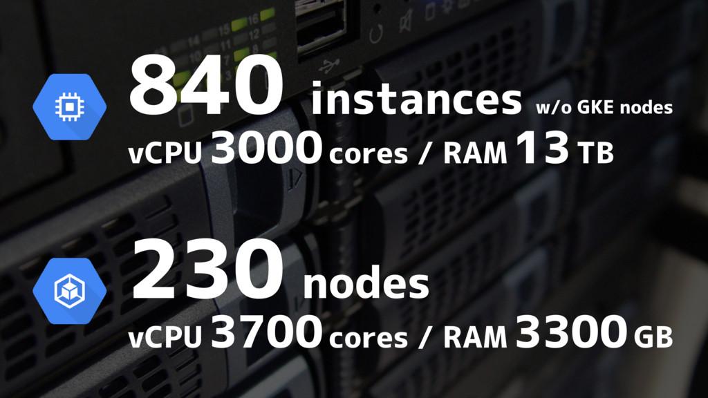 230 nodes vCPU 3700 cores / RAM 3300 GB 840 ins...