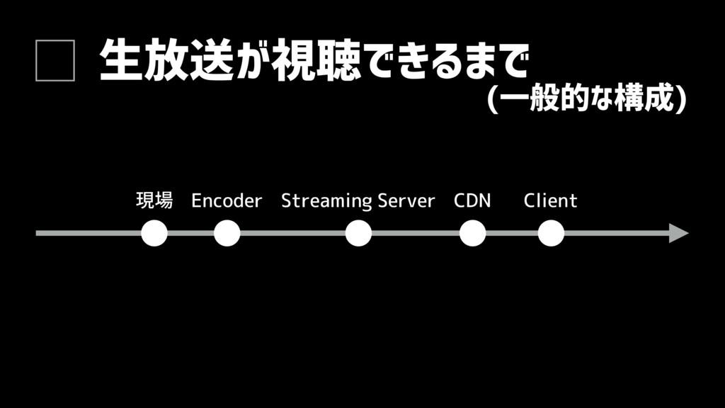 生放送が視聴できるまで 現場 Encoder Streaming Server CDN Cli...