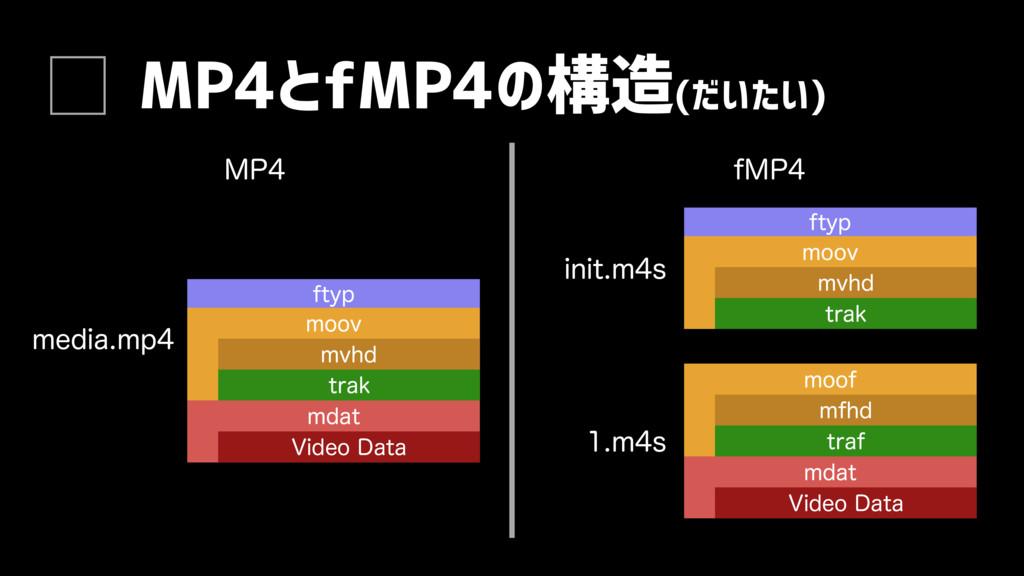 MP4とfMP4の構造(だいたい) .1 NFEJBNQ NPPW NWIE USBL ...
