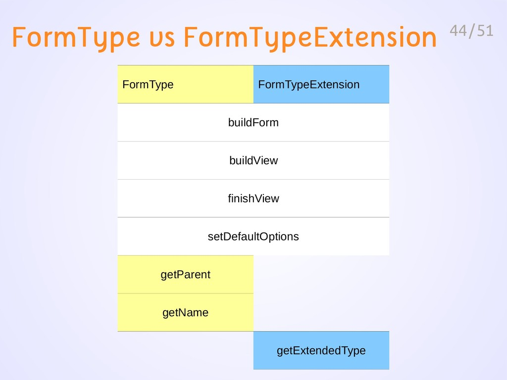 44/51 FormType vs FormTypeExtension FormType Fo...