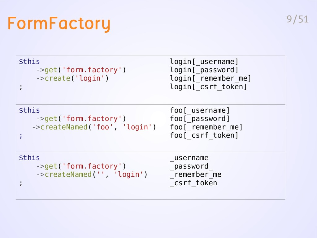 9/51 FormFactory $this ->get('form.factory') ->...