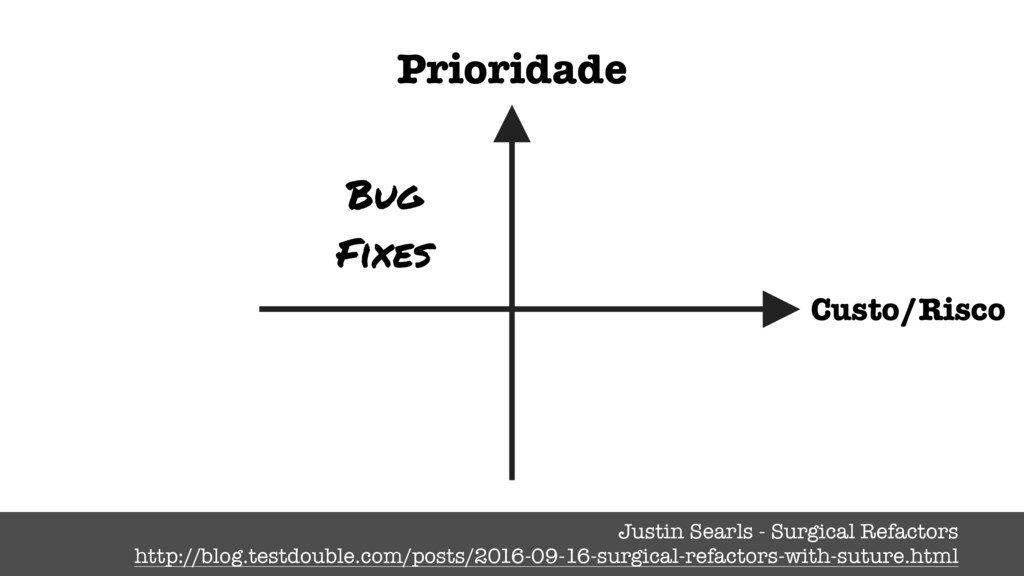 Bug Fixes Prioridade Justin Searls - Surgical R...