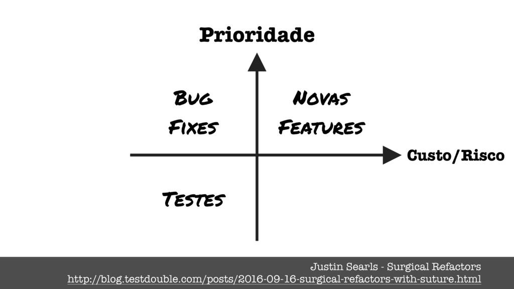 Bug Fixes Novas Features Testes Prioridade Just...