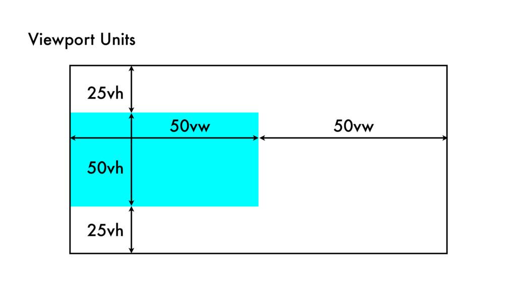 Viewport Units 50vh 25vh 50vw 25vh 50vw