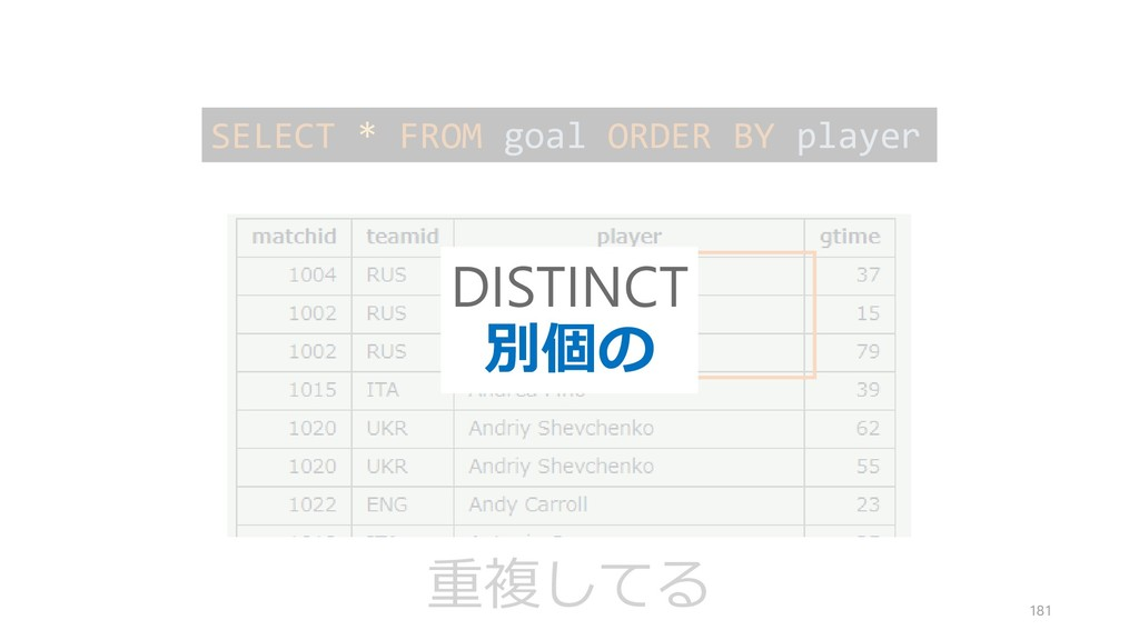 SELECT * FROM goal ORDER BY player 重複してる DISTIN...