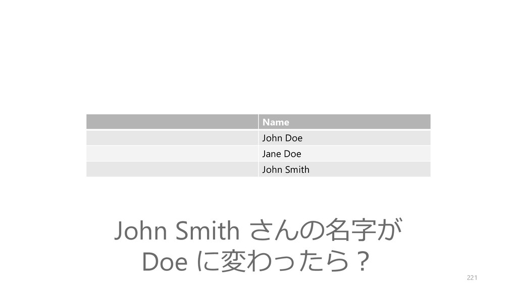 Name John Doe Jane Doe John Smith John Smith さん...