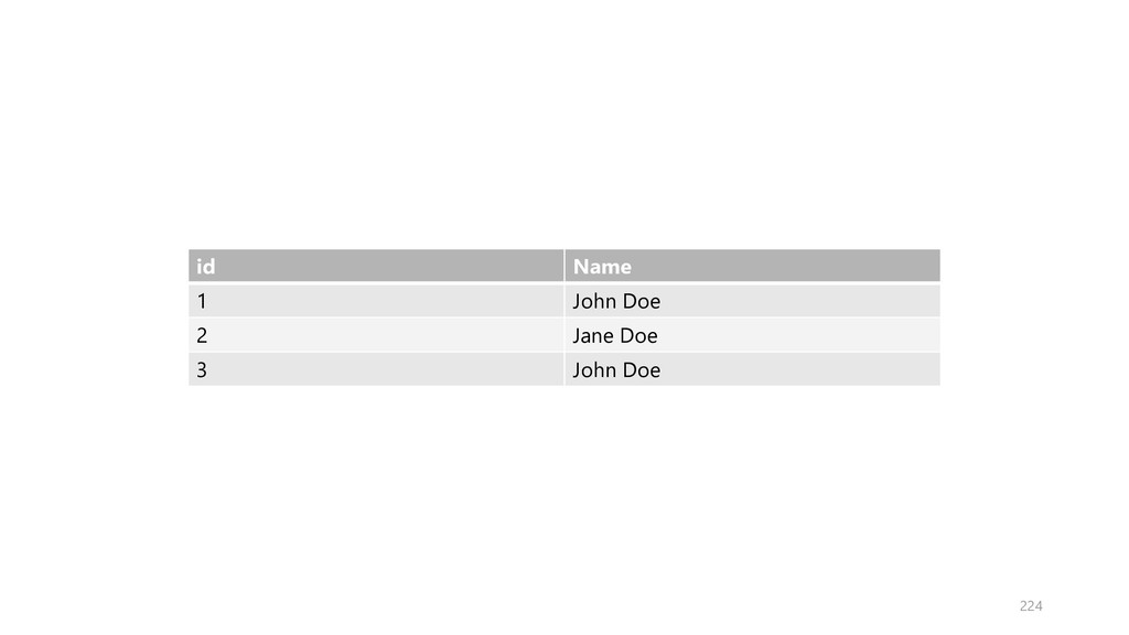 id Name 1 John Doe 2 Jane Doe 3 John Doe 224