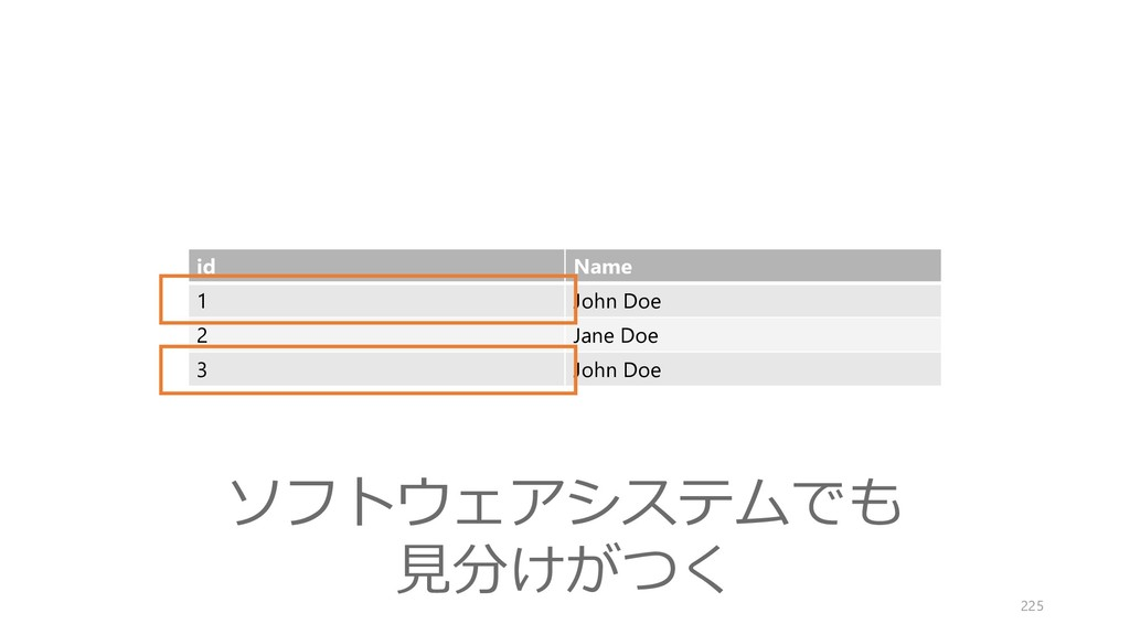 id Name 1 John Doe 2 Jane Doe 3 John Doe ソフトウェア...