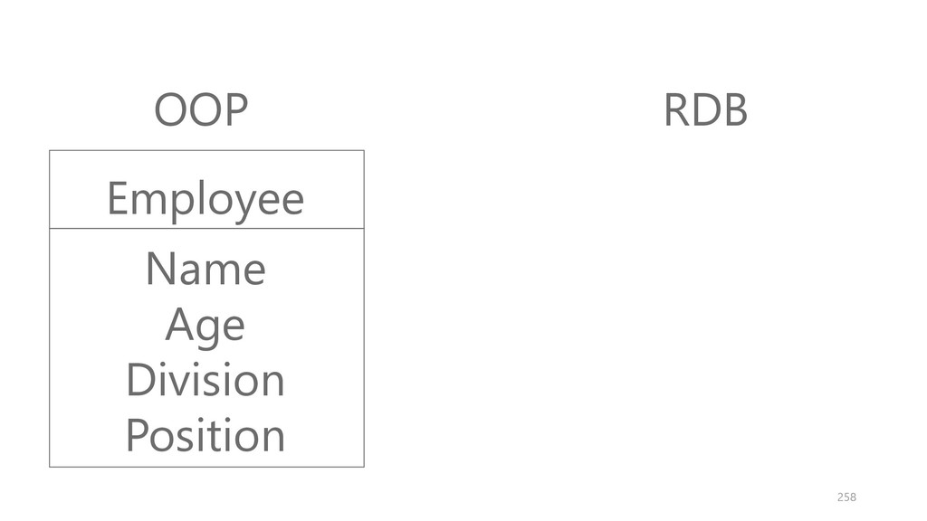 OOP RDB Employee Name Age Division Position 258