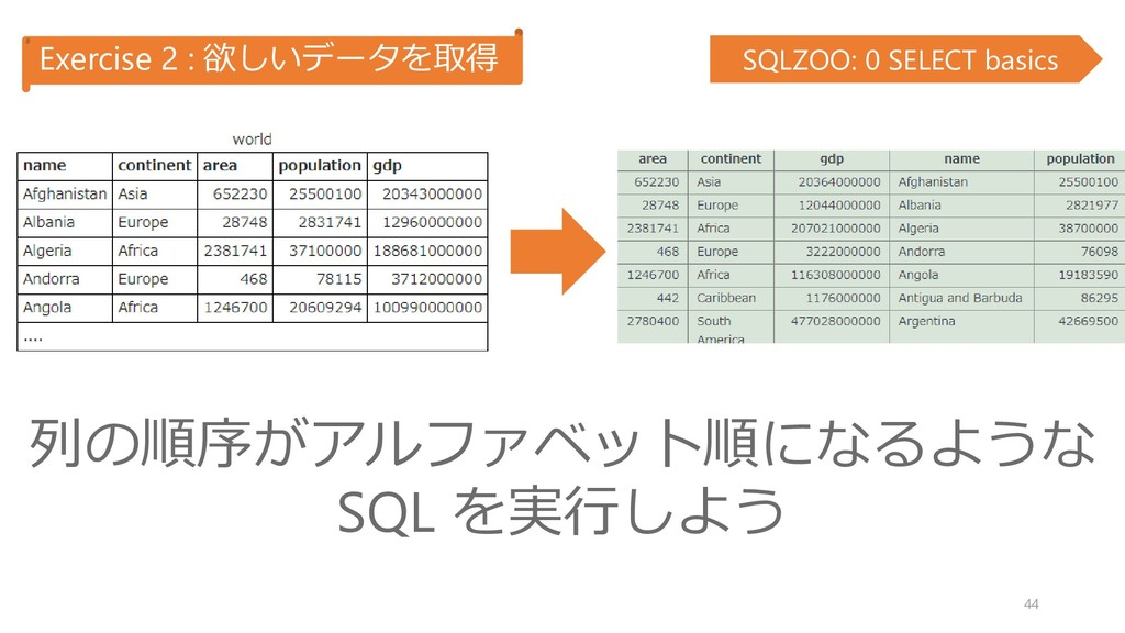 Exercise 2 : 欲しいデータを取得 SQLZOO: 0 SELECT basics ...