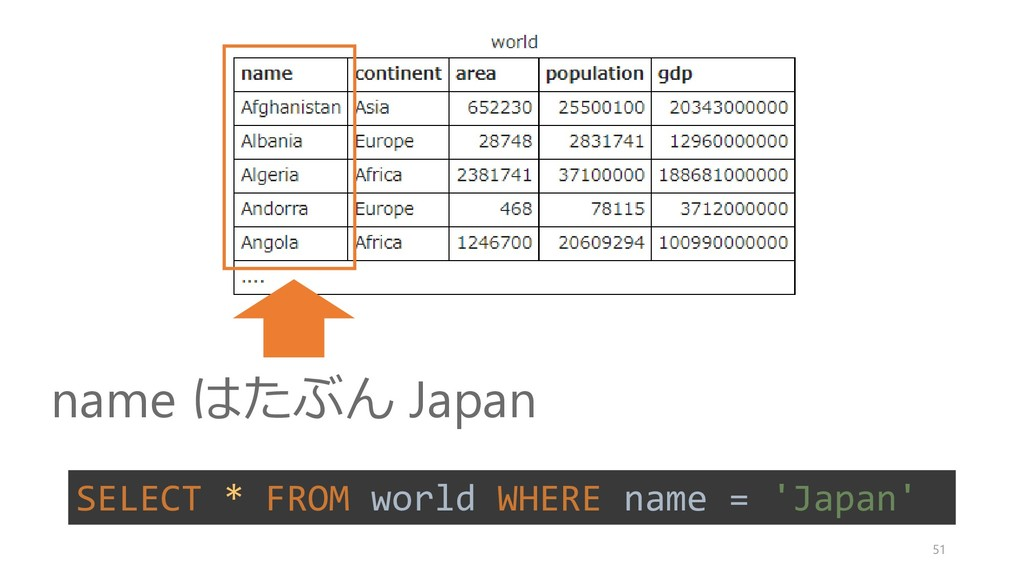 name はたぶん Japan SELECT * FROM world WHERE name ...