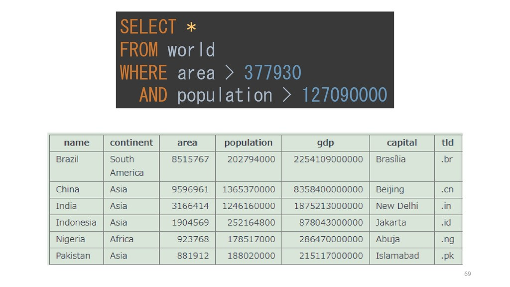 SELECT * FROM world WHERE area > 377930 AND pop...