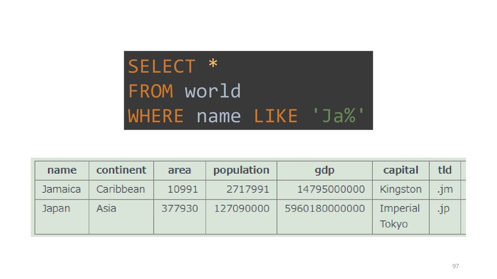 SELECT * FROM world WHERE name LIKE 'Ja%' 97