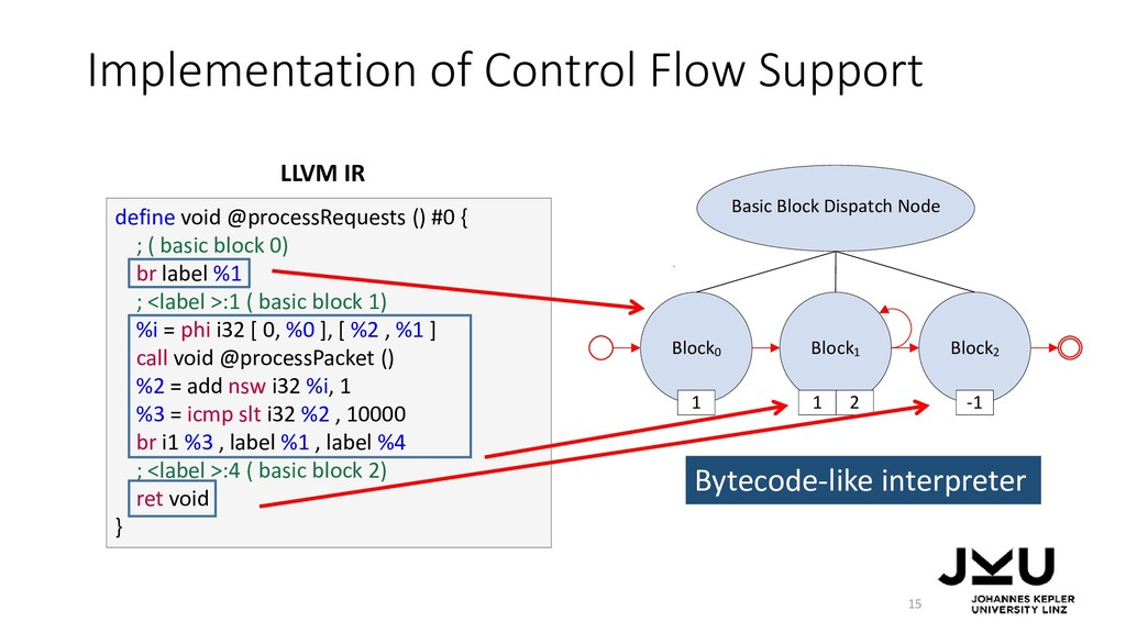 Implementation of Control Flow Support 15 defin...