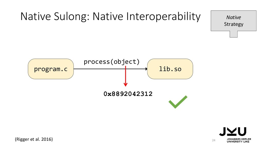 process(object) program.c lib.so Native Sulong:...