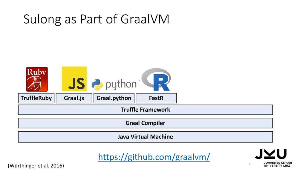 Sulong as Part of GraalVM 4 Java Virtual Machin...