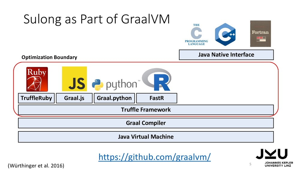 Sulong as Part of GraalVM 5 Java Virtual Machin...