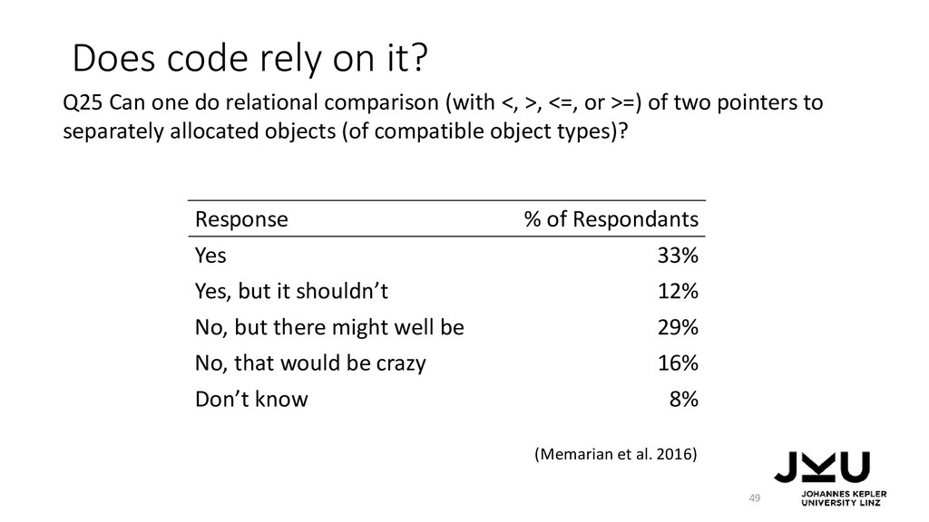 Does code rely on it? 49 Response % of Responda...