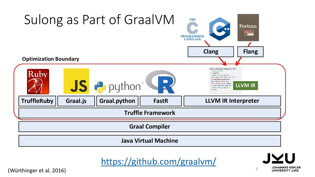 Sulong as Part of GraalVM 6 Java Virtual Machin...