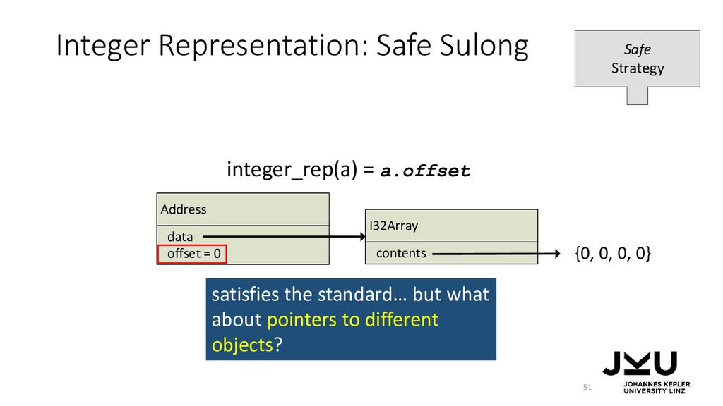 Integer Representation: Safe Sulong 51 integer_...