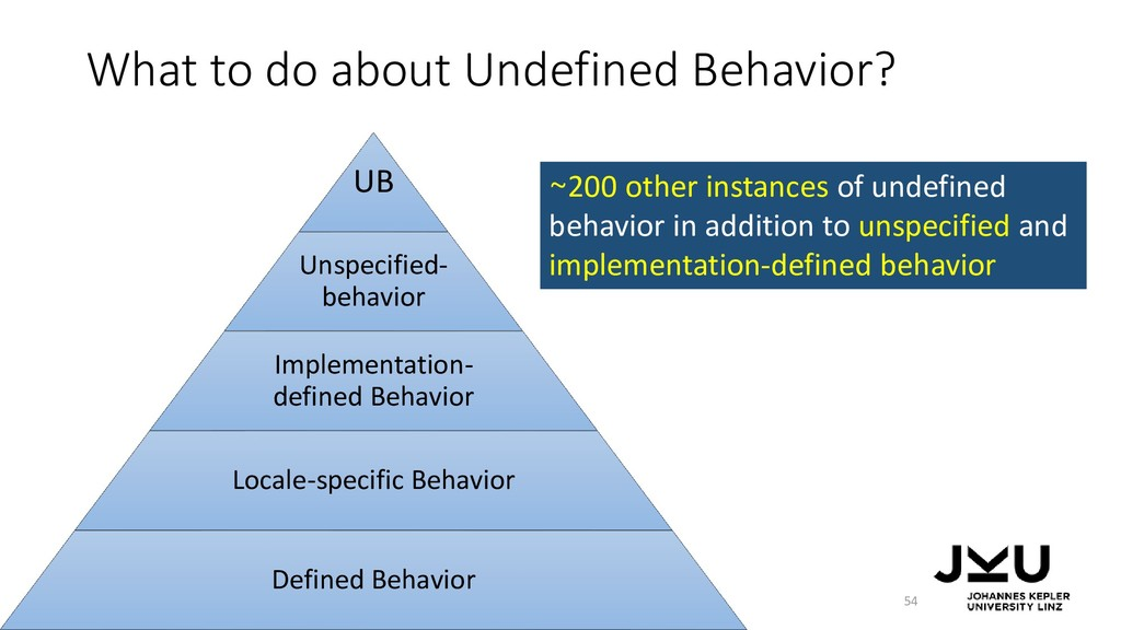 What to do about Undefined Behavior? 54 ~200 ot...