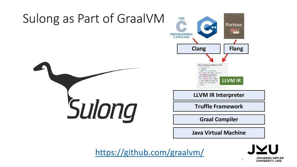 Sulong as Part of GraalVM 7 Java Virtual Machin...