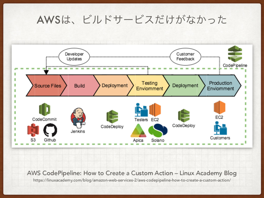 AWSɺϏϧυαʔϏε͚͕ͩͳ͔ͬͨ AWS CodePipeline: How to Cr...