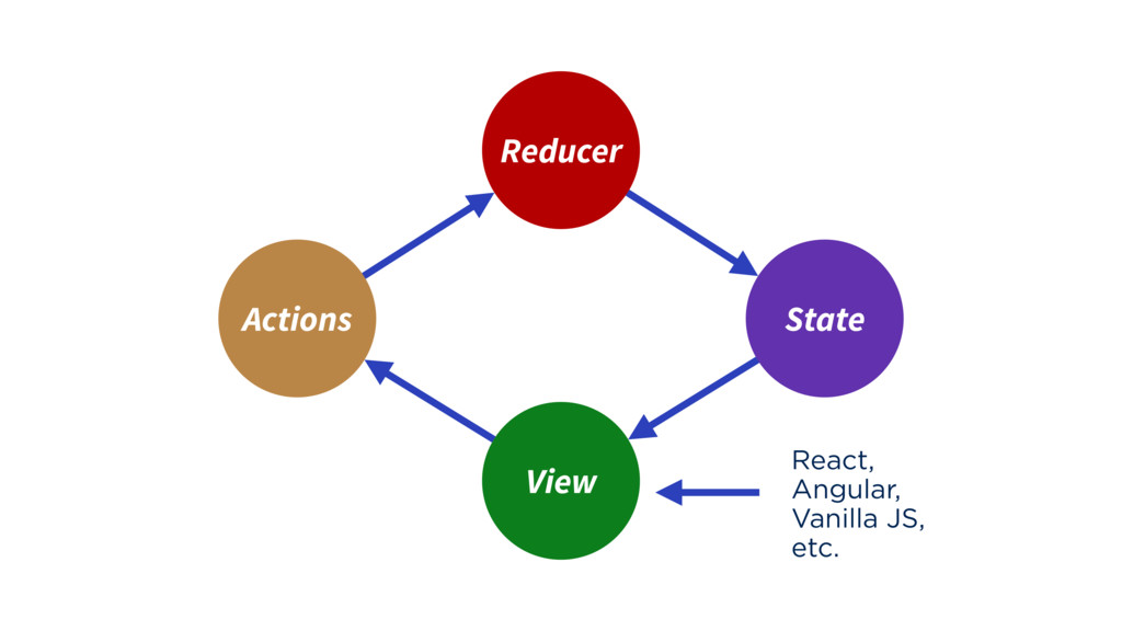 Reducer View React, Angular, Vanilla JS, etc. S...