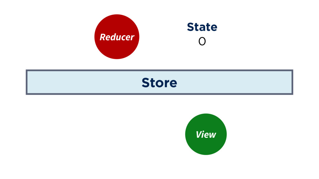 Store Reducer State View 0