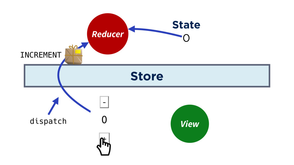 Store Reducer View State 0 INCREMENT dispatch