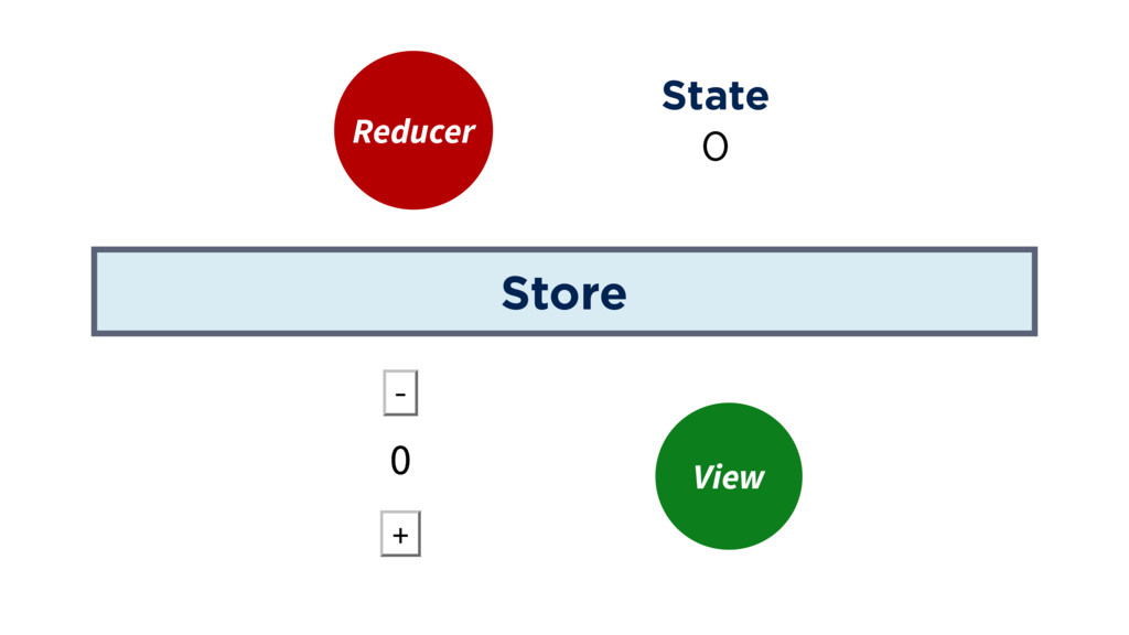 Store Reducer View State 0