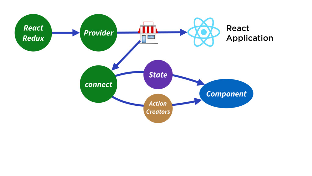 Component React Redux React Application Provide...