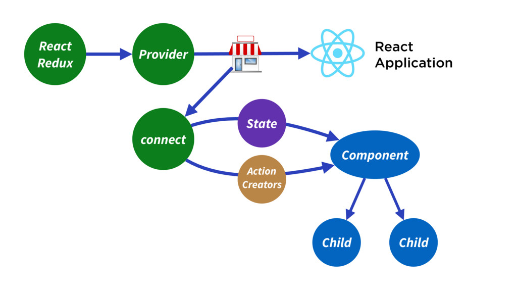 Component Child React Redux React Application P...