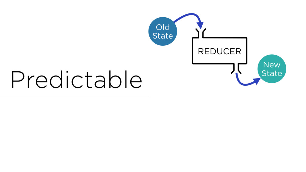 Predictable Old State REDUCER New State