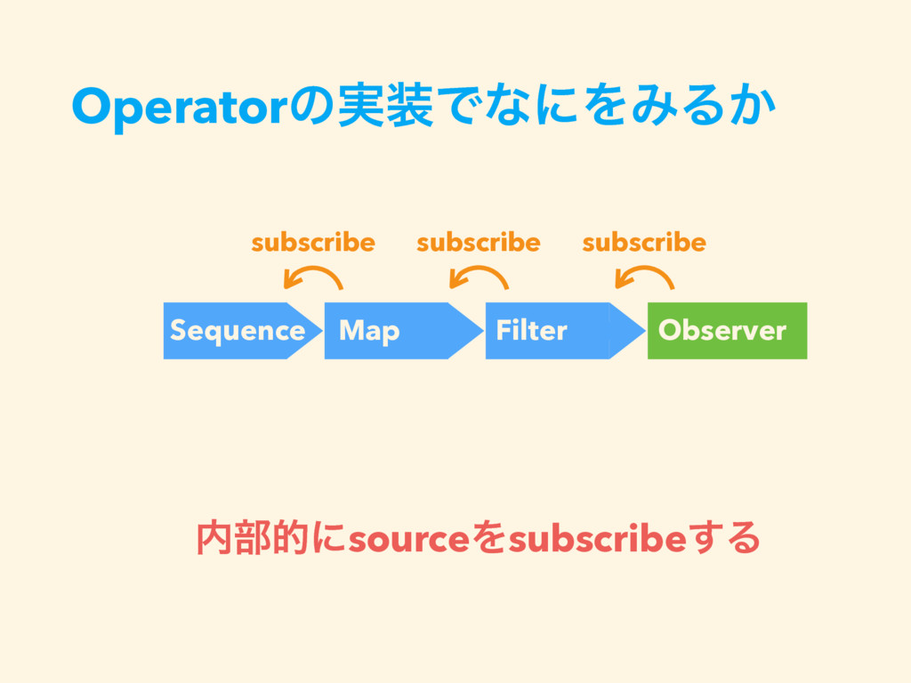 Operatorͷ࣮૷ͰͳʹΛΈΔ͔ subscribe Sequence Map Filte...