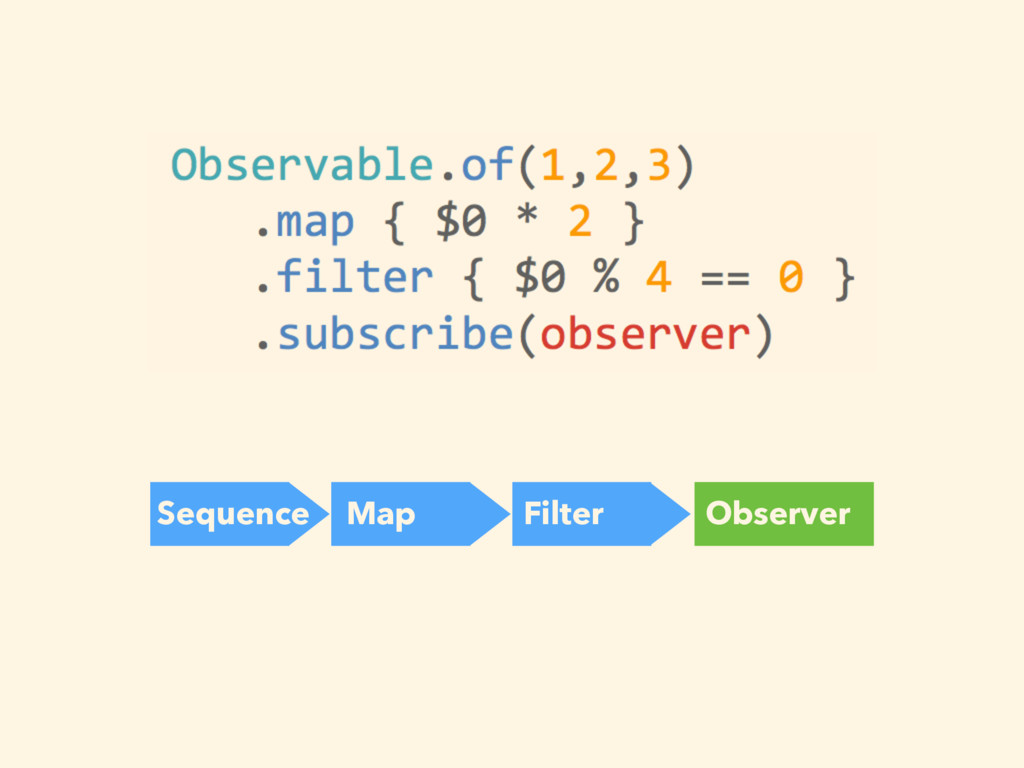 Sequence Map Filter Observer