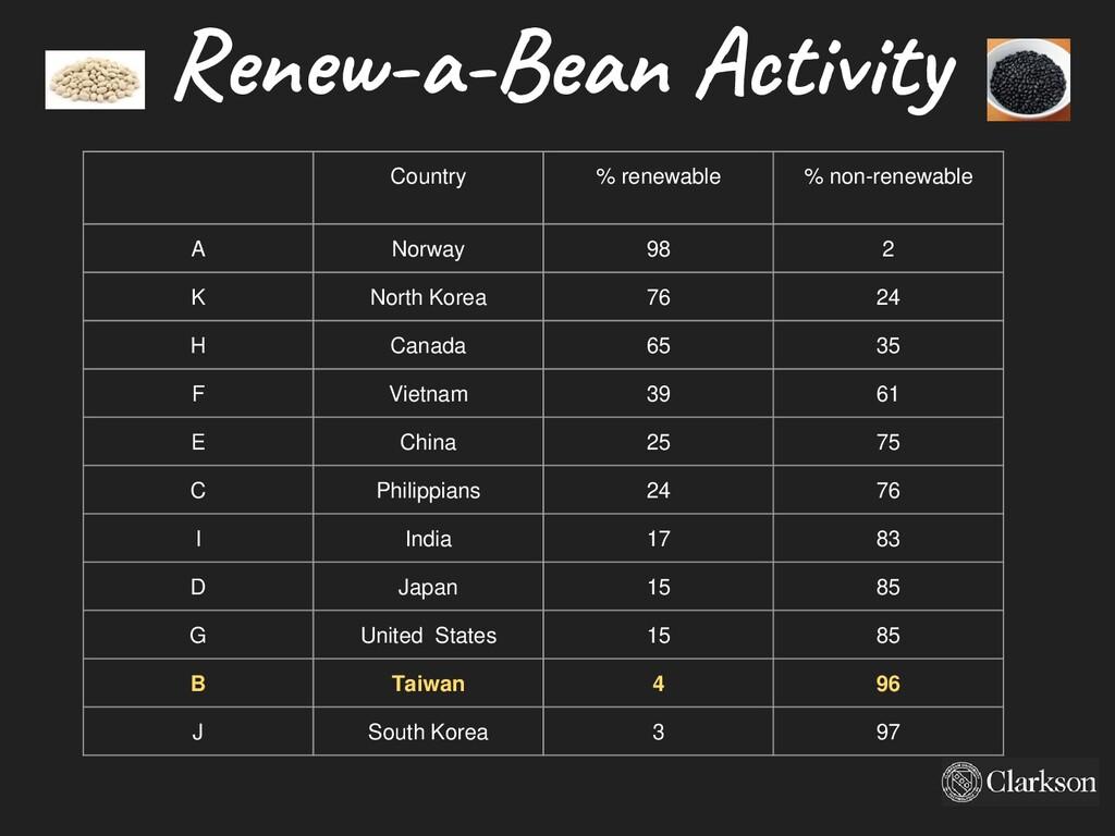 Renew-a-Bean Activity Country % renewable % non...