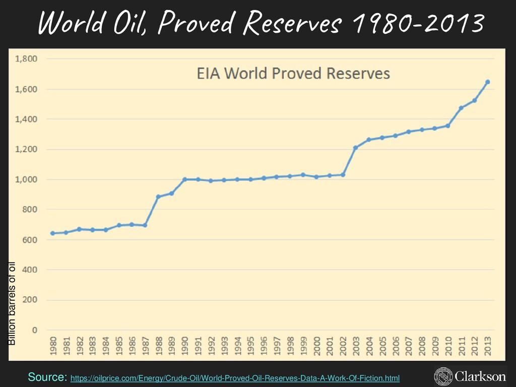 World Oil, Proved Reserves 1980-2013 2017 data ...