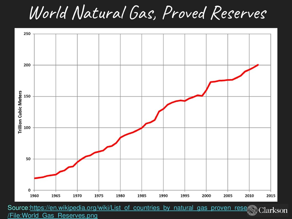 World Natural Gas, Proved Reserves 1960-2013 20...
