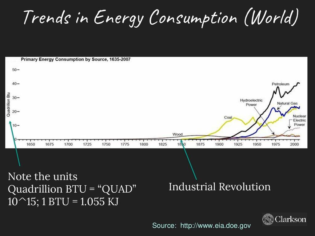 Source: http://www.eia.doe.gov Industrial Revol...
