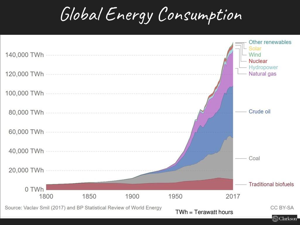 Global Energy Consumption TWh = Terawatt hours
