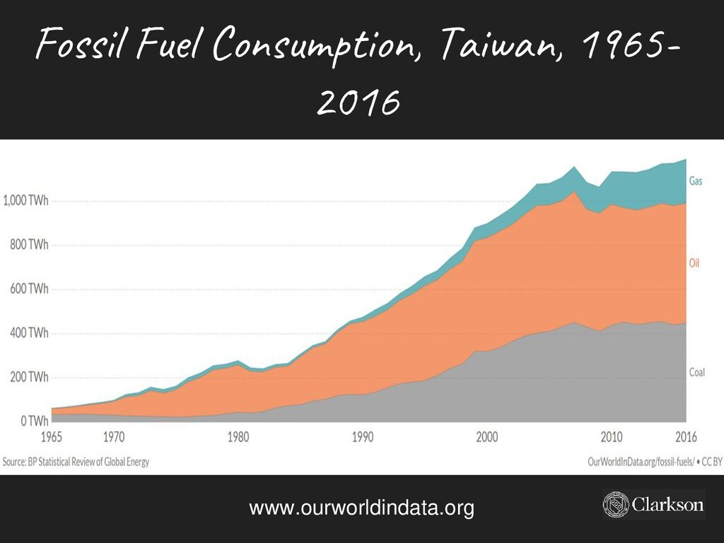Fossil Fuel Consumption, Taiwan, 1965- 2016 www...