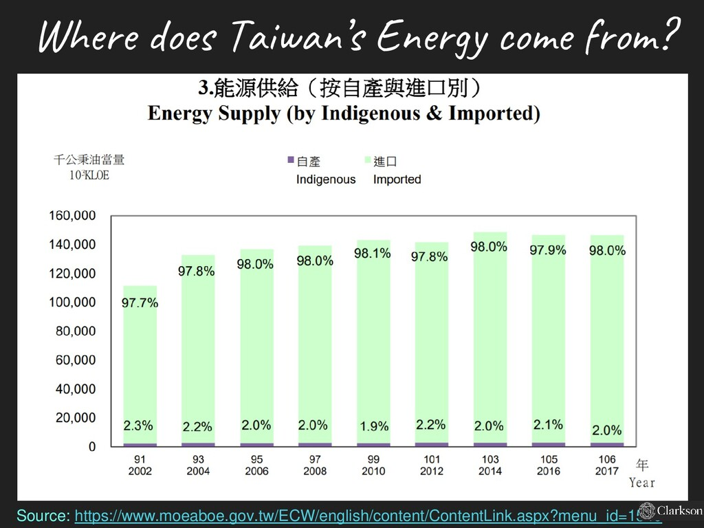 Where does Taiwan's Energy come from? Source: h...