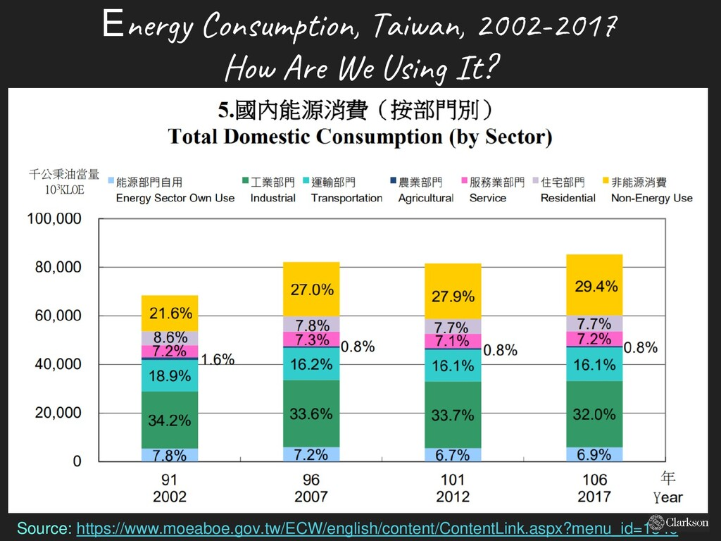 Energy Consumption, Taiwan, 2002-2017 How Are W...