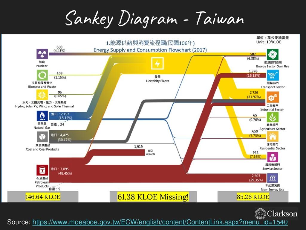 Sankey Diagram - Taiwan Source: https://www.moe...