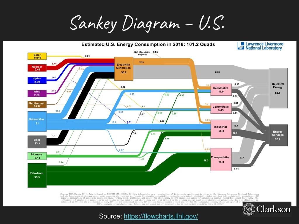 Sankey Diagram – U.S. Source: https://flowchart...