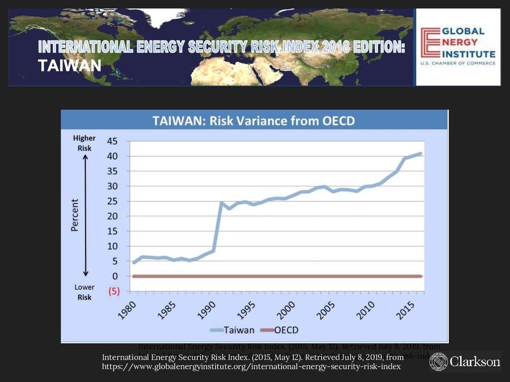 International Energy Security Risk Index. (2015...